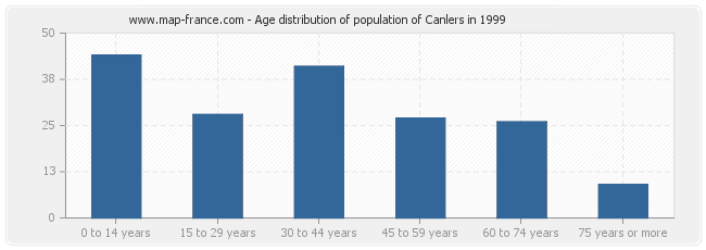 Age distribution of population of Canlers in 1999