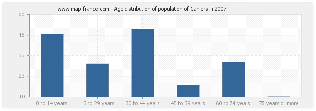 Age distribution of population of Canlers in 2007