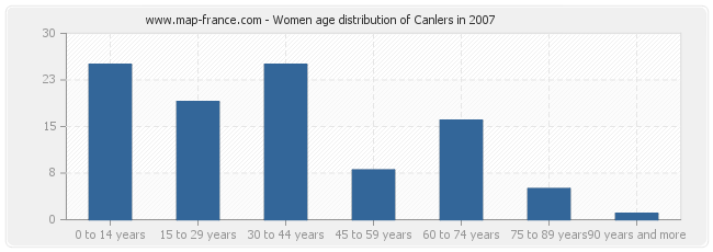 Women age distribution of Canlers in 2007