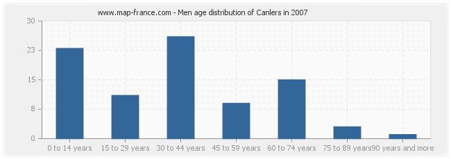Men age distribution of Canlers in 2007