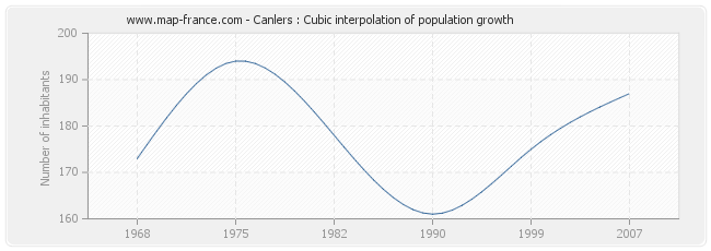 Canlers : Cubic interpolation of population growth