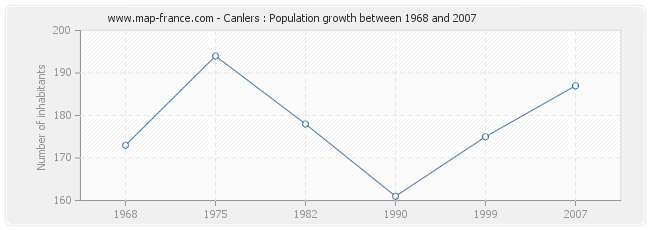 Population Canlers