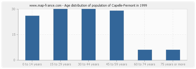 Age distribution of population of Capelle-Fermont in 1999
