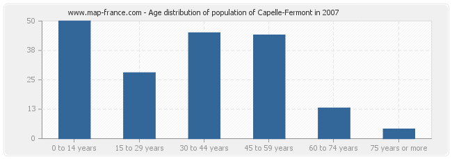 Age distribution of population of Capelle-Fermont in 2007