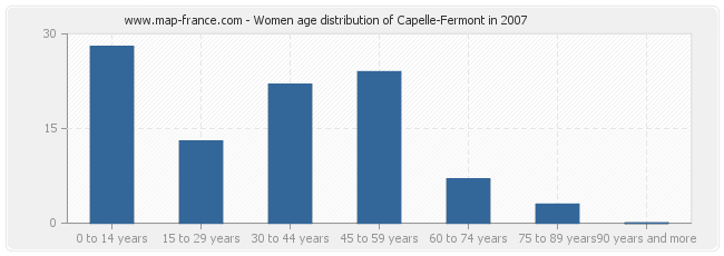 Women age distribution of Capelle-Fermont in 2007