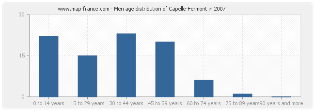 Men age distribution of Capelle-Fermont in 2007