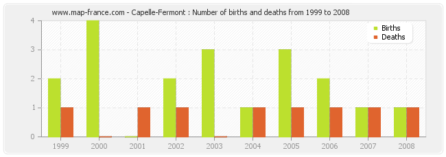Capelle-Fermont : Number of births and deaths from 1999 to 2008