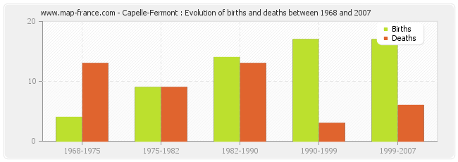 Capelle-Fermont : Evolution of births and deaths between 1968 and 2007