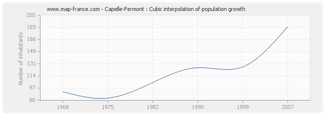 Capelle-Fermont : Cubic interpolation of population growth