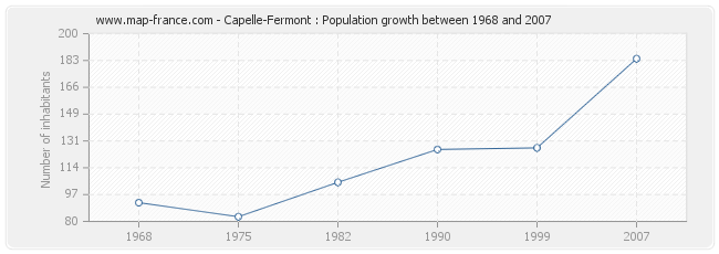 Population Capelle-Fermont