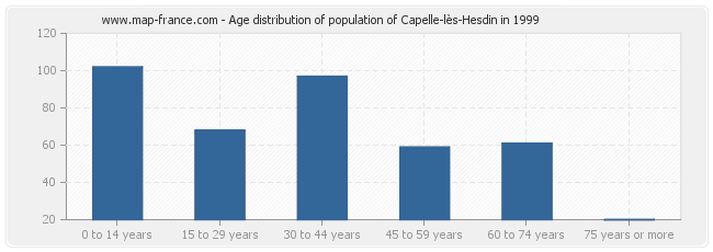 Age distribution of population of Capelle-lès-Hesdin in 1999