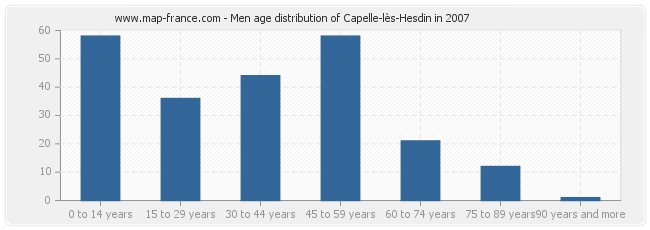 Men age distribution of Capelle-lès-Hesdin in 2007