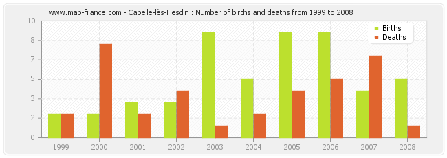 Capelle-lès-Hesdin : Number of births and deaths from 1999 to 2008