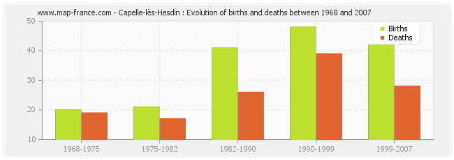 Capelle-lès-Hesdin : Evolution of births and deaths between 1968 and 2007