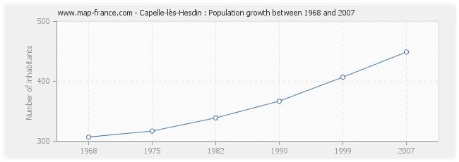 Population Capelle-lès-Hesdin