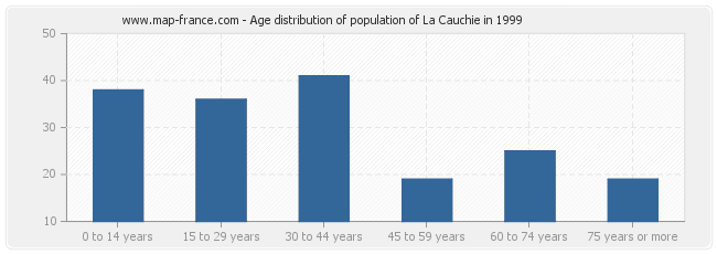 Age distribution of population of La Cauchie in 1999