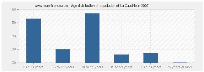 Age distribution of population of La Cauchie in 2007