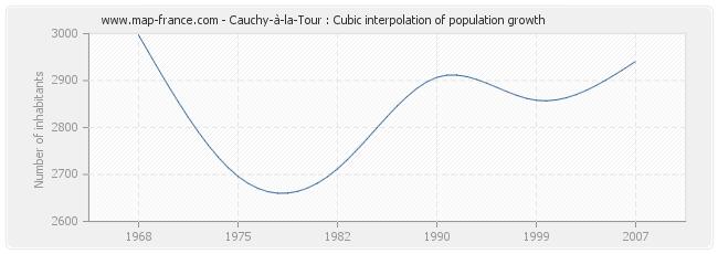 Cauchy-à-la-Tour : Cubic interpolation of population growth