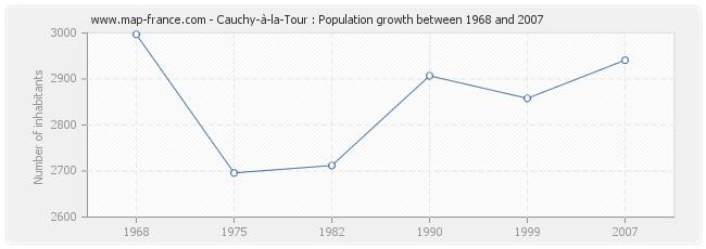 Population Cauchy-à-la-Tour