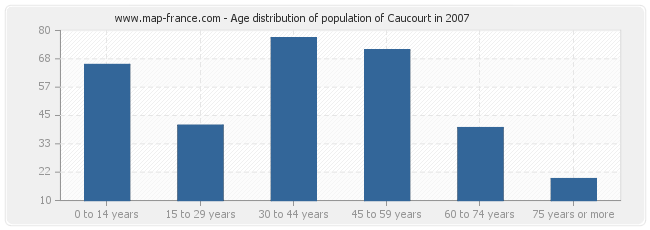Age distribution of population of Caucourt in 2007