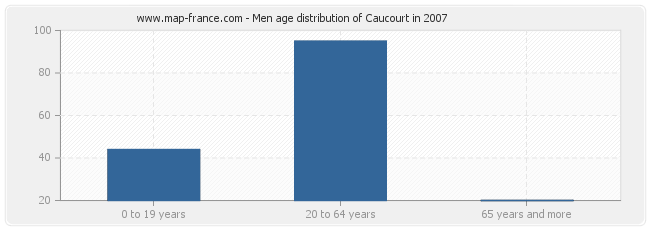 Men age distribution of Caucourt in 2007