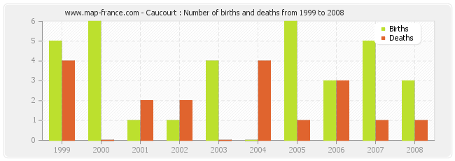 Caucourt : Number of births and deaths from 1999 to 2008