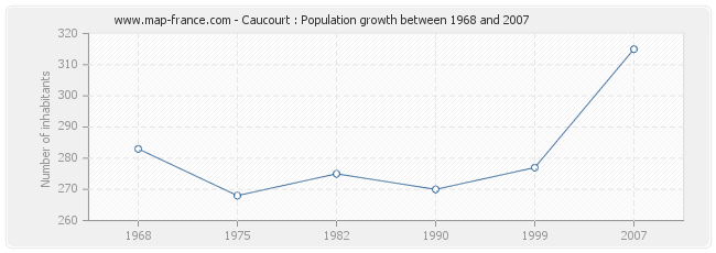 Population Caucourt