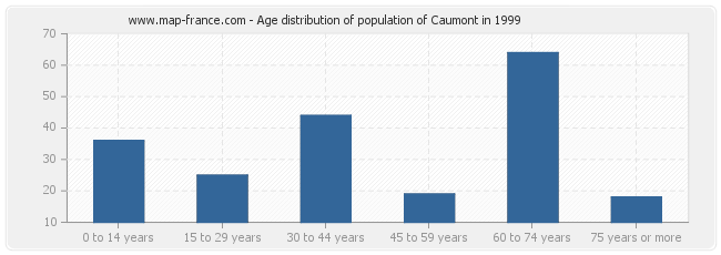 Age distribution of population of Caumont in 1999