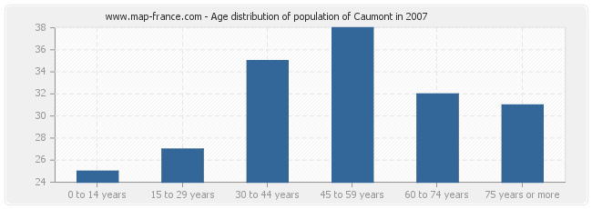 Age distribution of population of Caumont in 2007