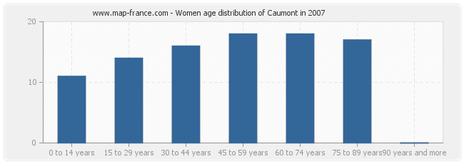 Women age distribution of Caumont in 2007