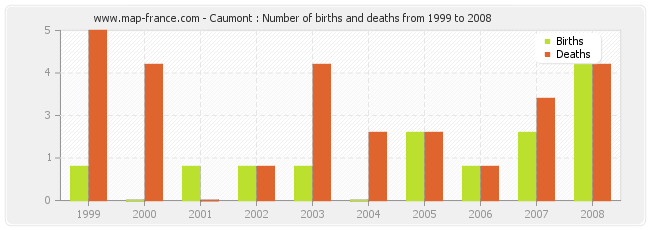 Caumont : Number of births and deaths from 1999 to 2008