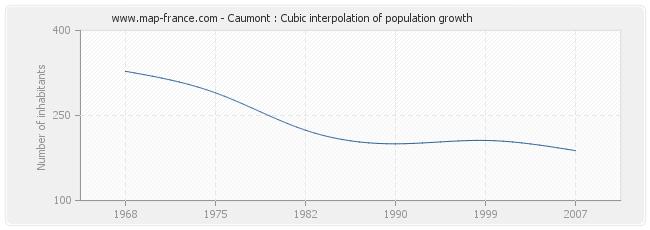 Caumont : Cubic interpolation of population growth