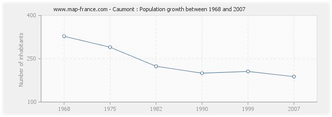 Population Caumont