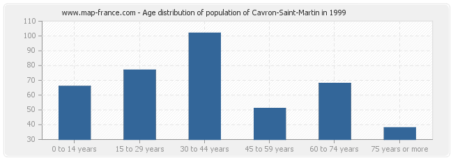 Age distribution of population of Cavron-Saint-Martin in 1999