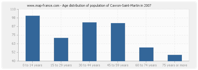Age distribution of population of Cavron-Saint-Martin in 2007