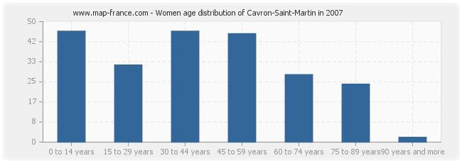 Women age distribution of Cavron-Saint-Martin in 2007