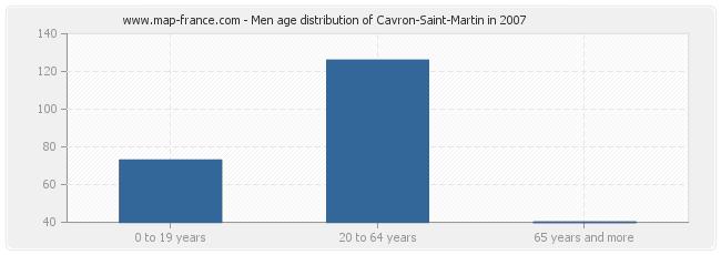 Men age distribution of Cavron-Saint-Martin in 2007