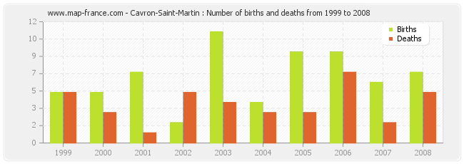 Cavron-Saint-Martin : Number of births and deaths from 1999 to 2008