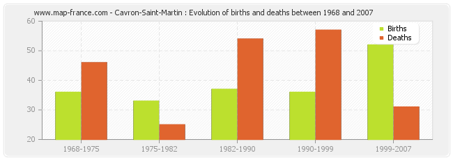 Cavron-Saint-Martin : Evolution of births and deaths between 1968 and 2007