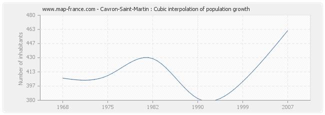Cavron-Saint-Martin : Cubic interpolation of population growth