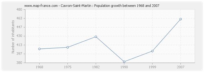 Population Cavron-Saint-Martin