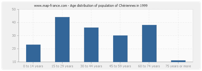 Age distribution of population of Chériennes in 1999