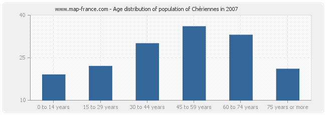 Age distribution of population of Chériennes in 2007