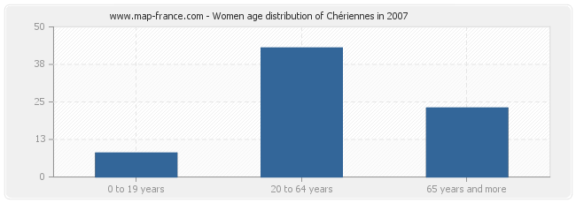 Women age distribution of Chériennes in 2007
