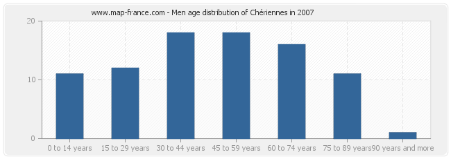 Men age distribution of Chériennes in 2007