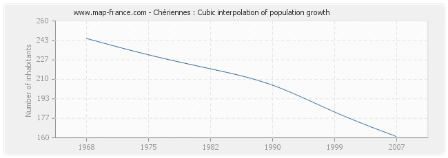 Chériennes : Cubic interpolation of population growth
