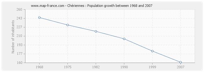 Population Chériennes