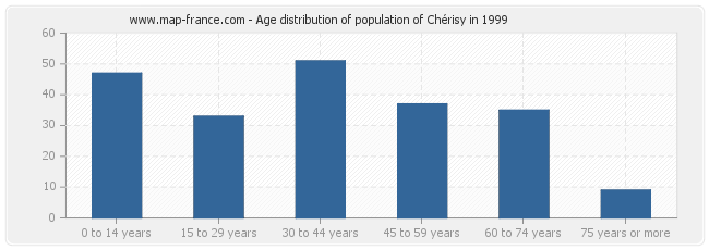 Age distribution of population of Chérisy in 1999