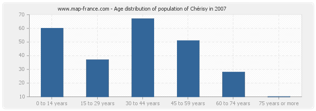 Age distribution of population of Chérisy in 2007