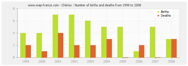 Chérisy : Number of births and deaths from 1999 to 2008